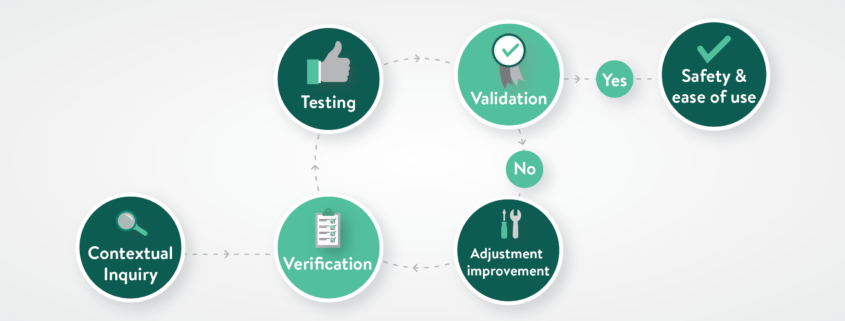 Illustration showing relationship between verification and validation