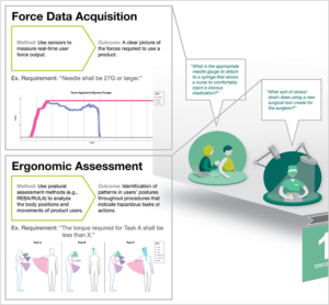 Data visualization of human factors research.